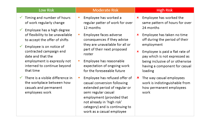Casual Employee Risk Table